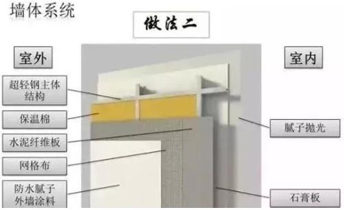 轻钢别墅墙体系统