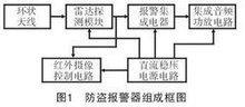 電子電路圖