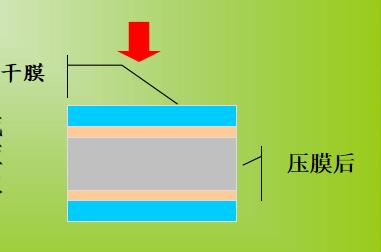 PCB压膜流程介绍
