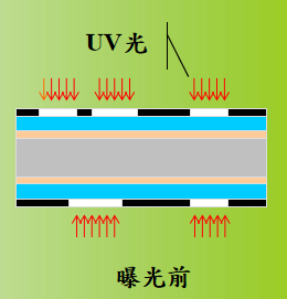 PCB线路板曝光流程介绍