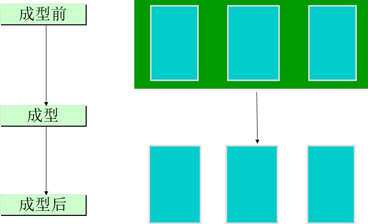 PCB外形加工