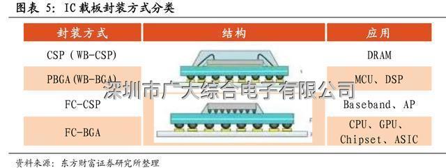 芯片产业链专题:IC载板市场景气度高,国产替代正当时