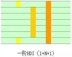 多层多阶HDI,HDI抄板,HDI板打样,HDI生产厂家