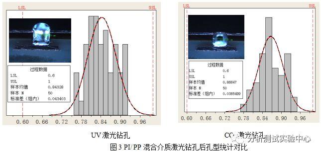 刚挠结合板HDI技术混合介质激光盲孔加工