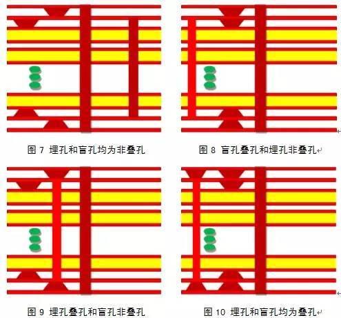 新型盲孔填孔技术HDI板工艺流程研究(上)