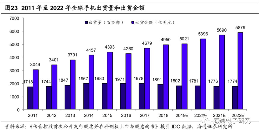 5G和汽车电子加推动PCB行业加速成长