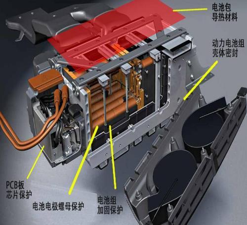 导热硅胶片在新能源电池上的应用