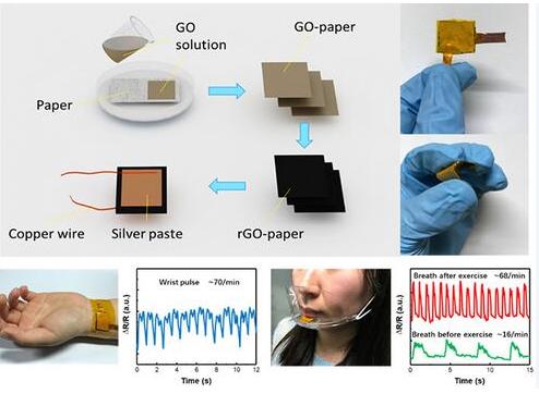 石墨烯纸基压力传感器的发展前景