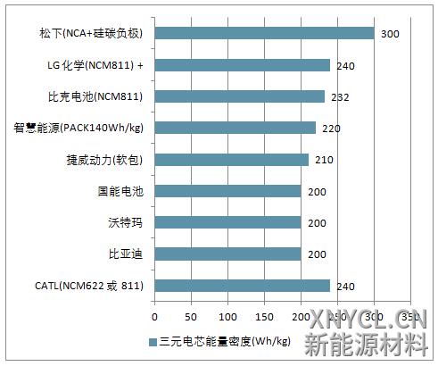 各企业三元电芯最高能量密度分布