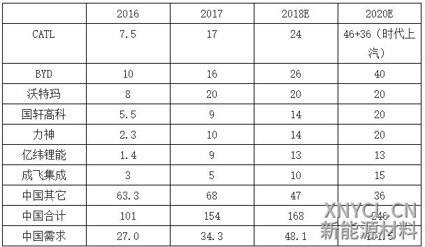2016年~2020年动力锂电企业产能规划明细