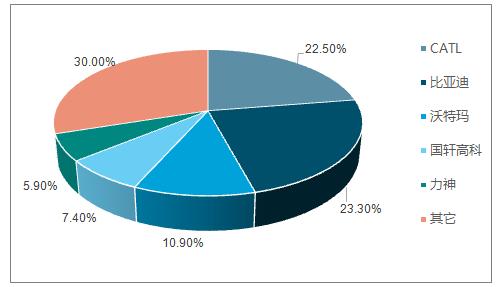 2016年CR5 市场份额情况(%)