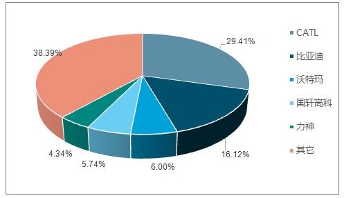 2017年CR5市场份额情况(%)