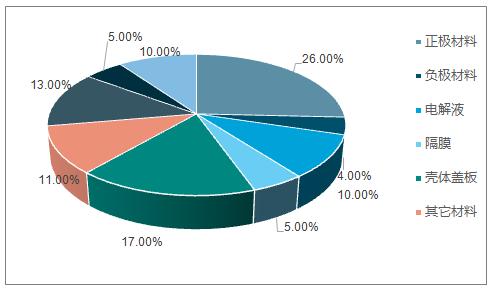 2017年平均LFP材料成本组成测算