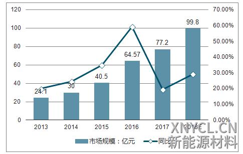 2013-2018 年中负极材料市场规模预测(亿元)