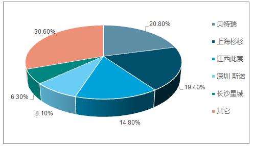 2016 年负极 CR5 情况(%)