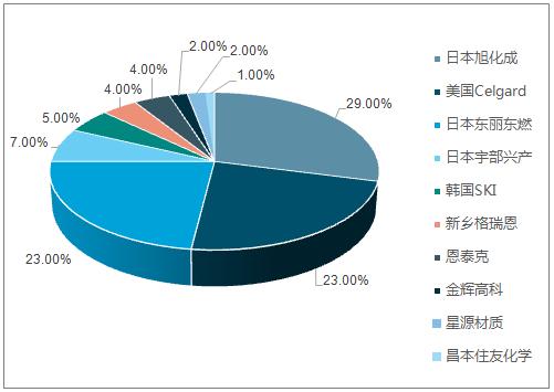 2015年全球隔膜企业市场份额