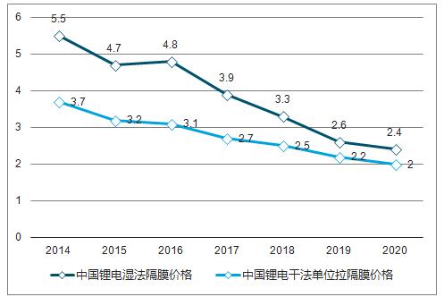 电池材料隔膜价格预期(元/ m2)