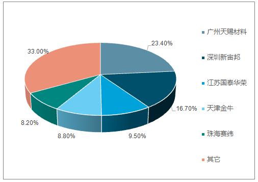 2016年CR5 市占率情况(%)