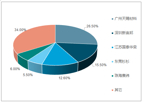 2017年CR5市占率情况(%)