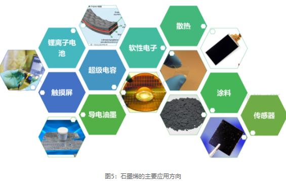石墨烯材料的具体应用在哪些方面