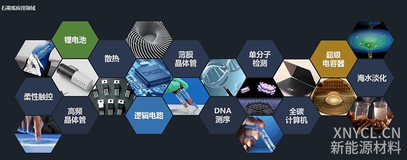 石墨烯的应用之新能源电池 及产业概况