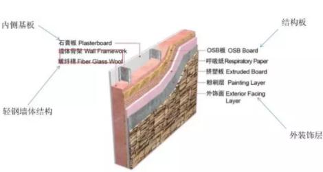 轻钢别墅墙体工程