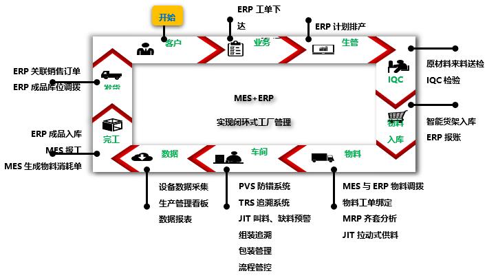 SMT车间如何改造升级成智能制造SMT车间