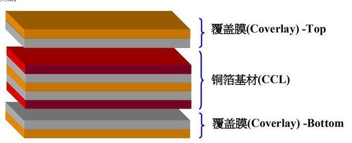 有关FPC板材聚酰亚胺膜的详细介绍,广东秦泰盛智能化科技有限公司