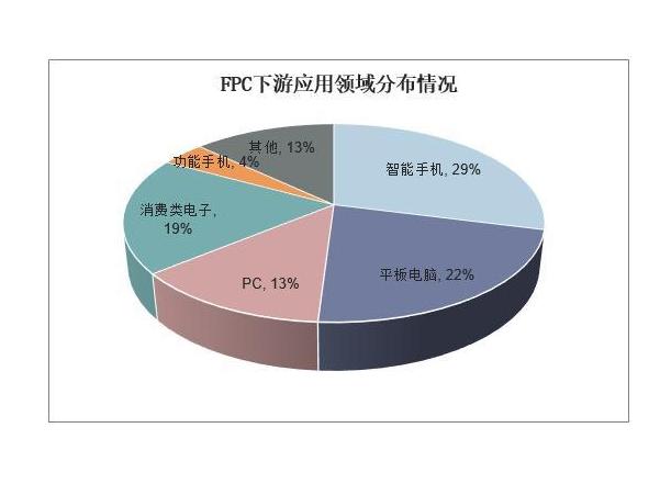 FPC软板,FPC软板行业发民,FPC软板爆发,广东秦泰盛智能化科技有限公司