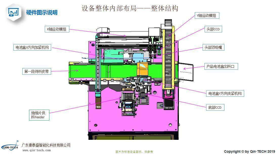 18650电池贴背胶机设备整体内部布局