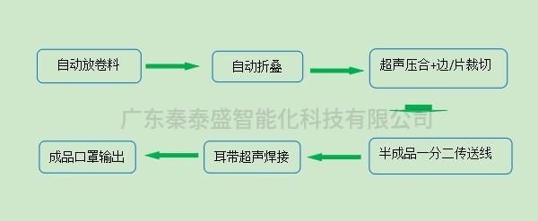 秦泰盛全自动医用一拖二口罩生产线