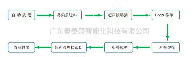 N95口罩机生产线 工艺流程
