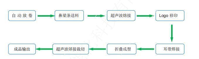 1 图片工艺流程