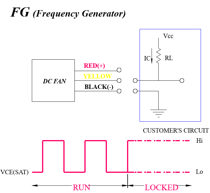 FG信号说明