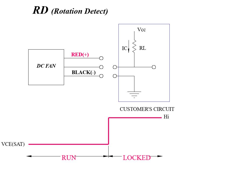 RD信號說明