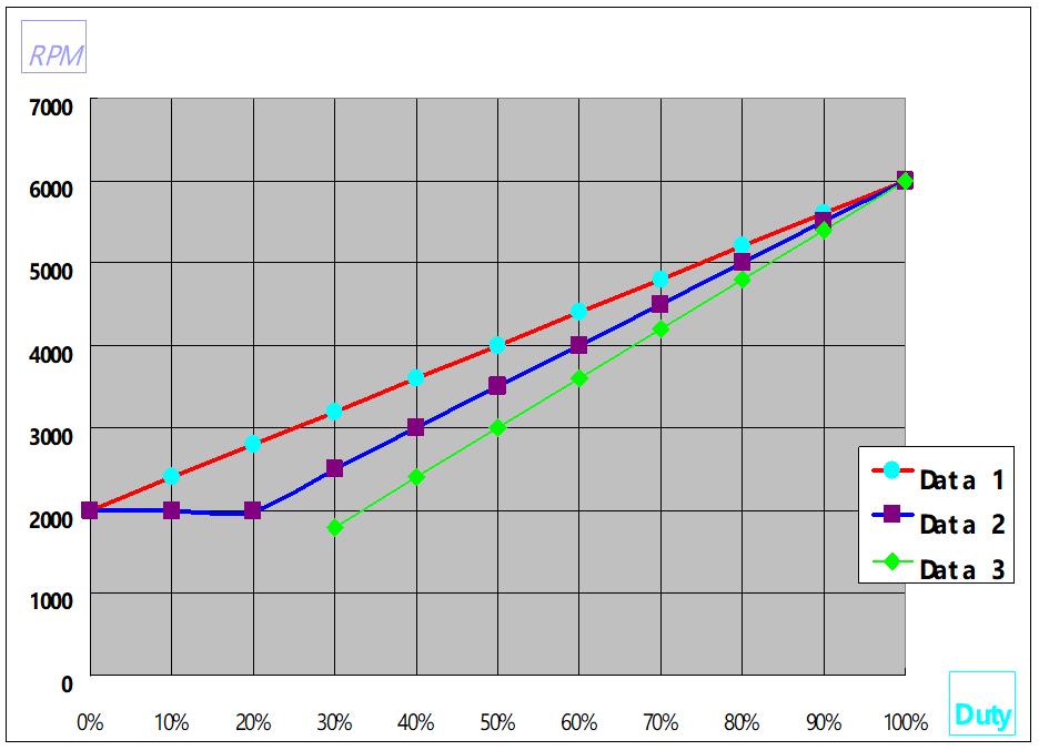 PWM曲線圖