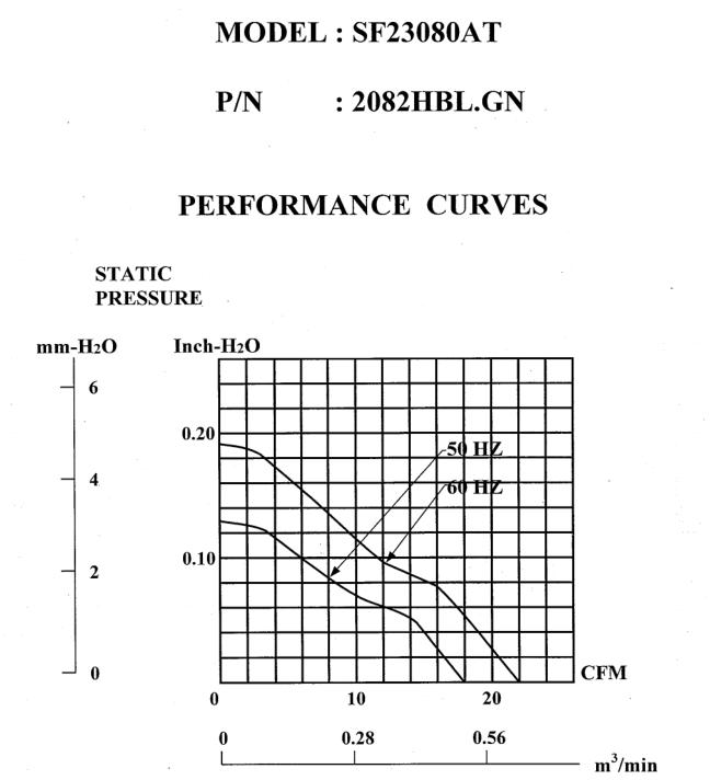 2082HBL曲線