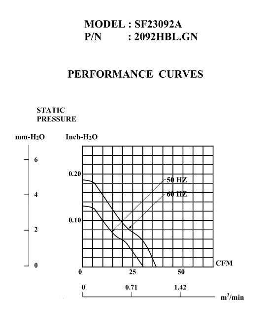 2092HBL曲线