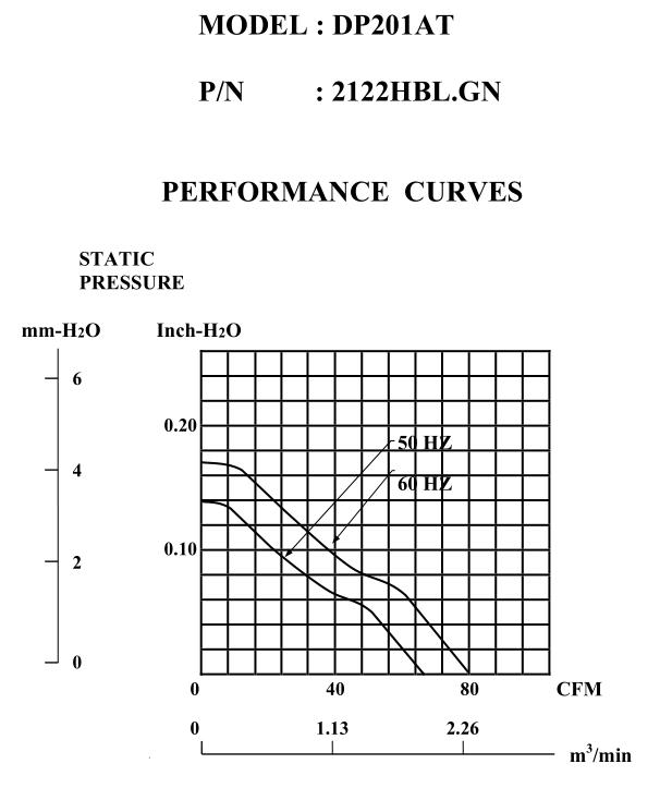 2122HBL曲線