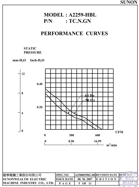 A2259-HBL TC.GN曲線圖