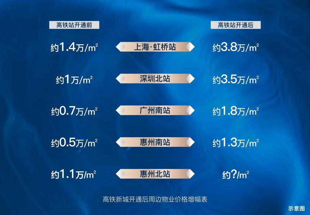高铁新城开通后周边物业价格增幅表