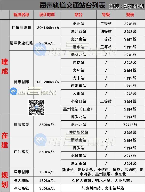 惠州境内轨道交通站台表
