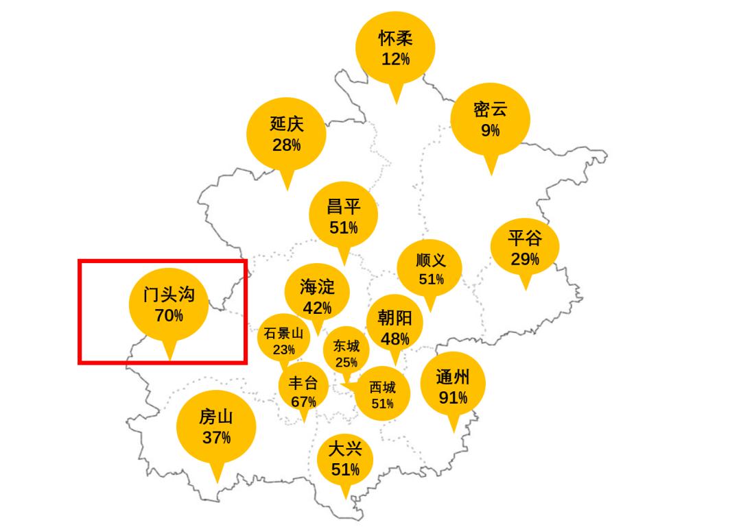 2016年北京房价数据