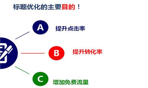 网站优化技巧3
