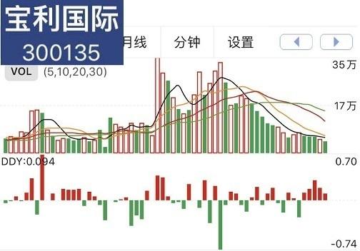 宝利国际(300135)索赔案最新进展,多位受损投资者已于国庆节前拿到赔偿款