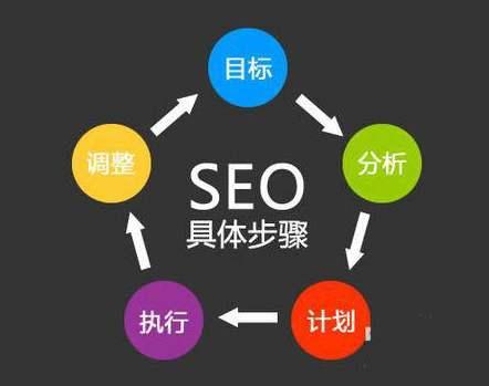 SEO优化,百度搜索网站标题,为啥没有排名