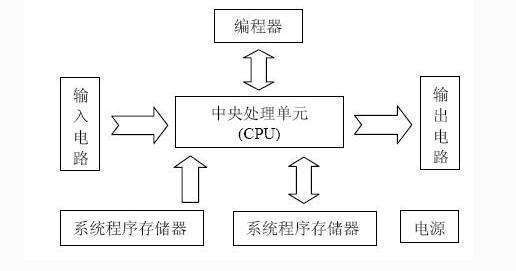 三菱PLC分几种类型,其中这几种要记住
