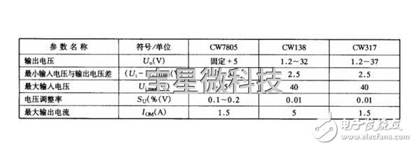 cw7805参数及cw7805应用电路
