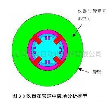 仪器在管道中磁场分析模型
