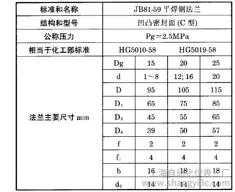 热电偶、热电阻用固定平焊钢法兰(C)型执行标准